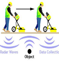 GPR Technology